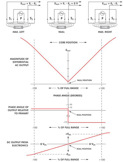 industrial faq all industrial faq lvdt core position diagram